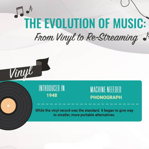 a review of the evolution of music Get physical with our interactive timeline which charts the evolution of physical music formats – an interactive timeline the evolution of physical music.